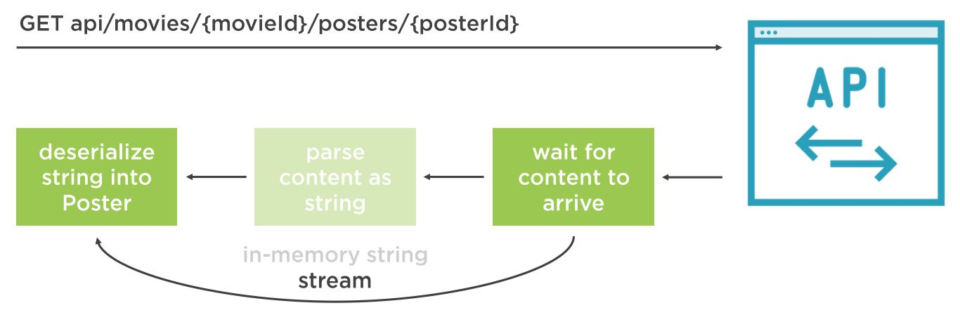 Parsing API response with stream